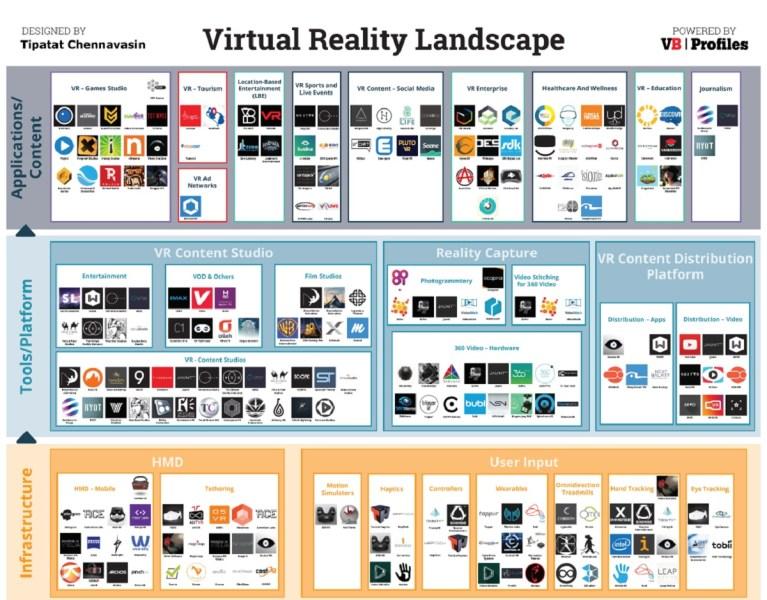 The VR landscape.