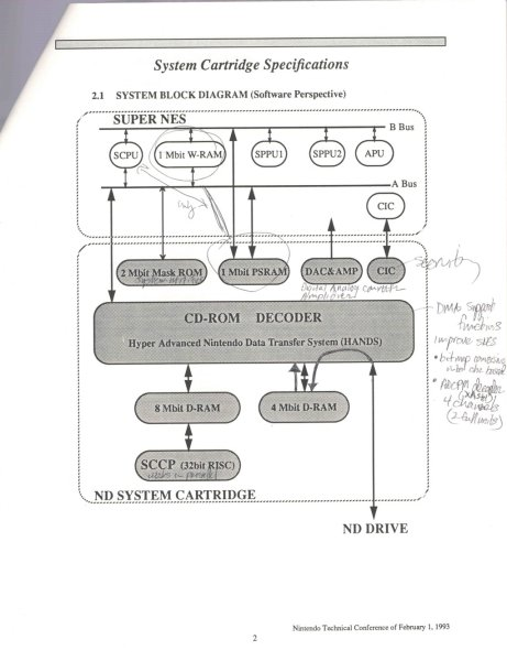 Circa 1993 documentation of the unreleased Phillips/Nintendo SNES CD add-on hardware.
