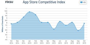 iOS downloads soar 23% higher in October for popular apps even as advertising costs rise