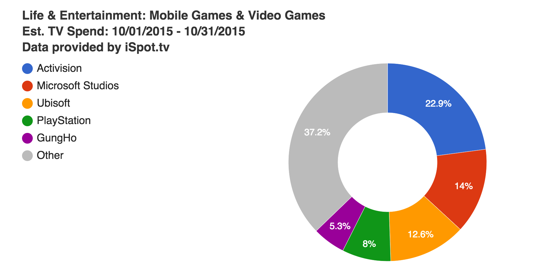 Games ad spend