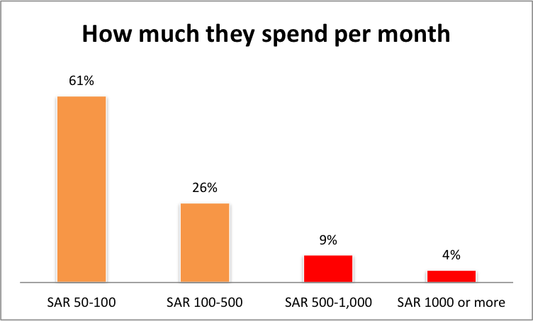How much they spend
