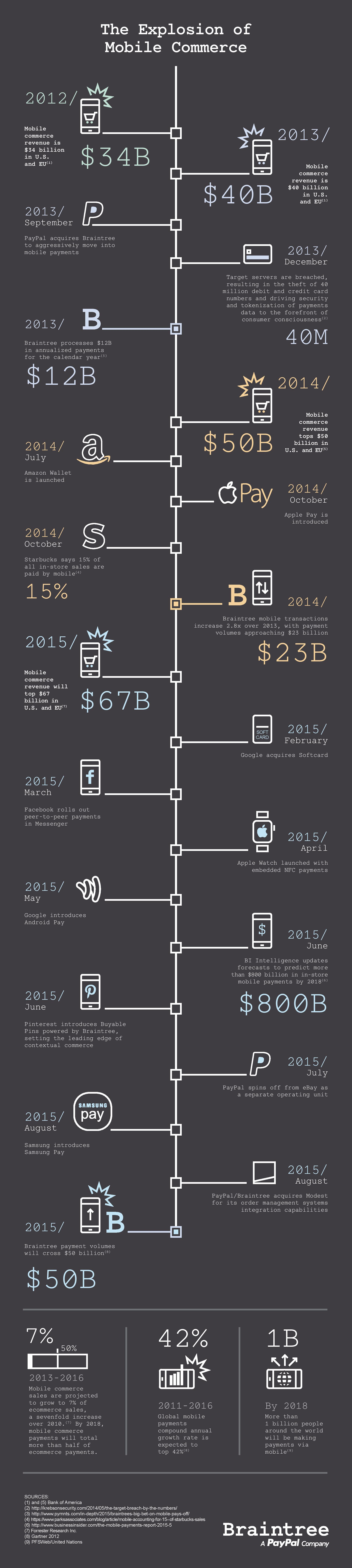 INFOGRAPHIC Braintree - The Explosion of Mobile Commerce 2013-2015 FINAL DRAFT UPDATE-page-001