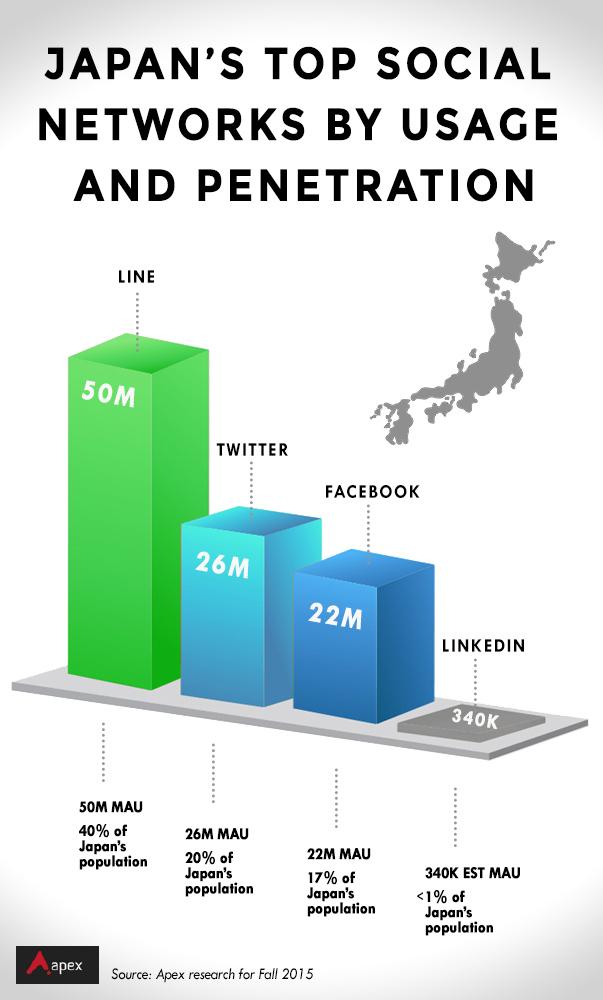 Japan SNW penetration