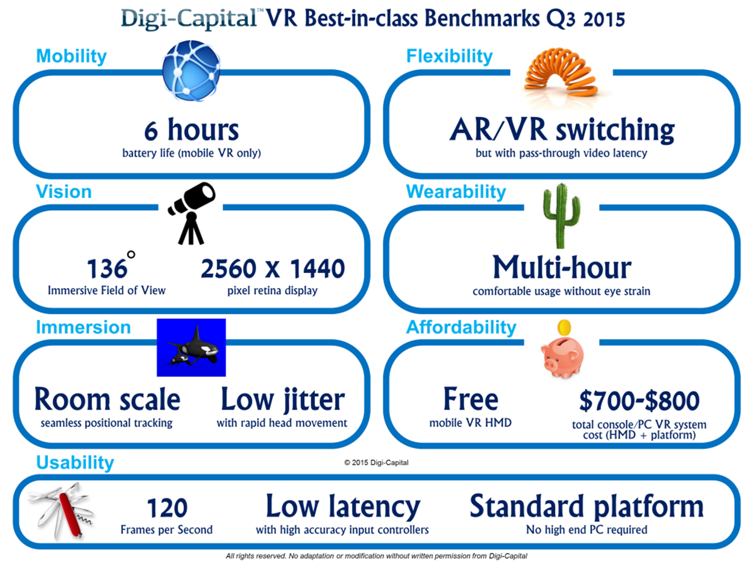 Digi-Capital VR best-in-class benchmarks