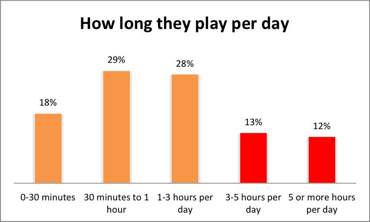 Saudi how long they play