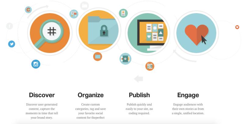 Livefyre Engagement Cloud process