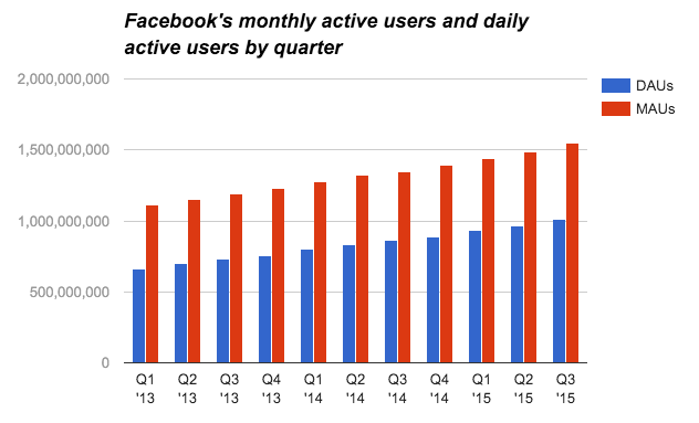 Facebook's monthly active users and daily active users by quarter