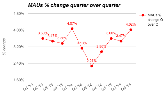 Facebook MAUs % change quarter over quarter