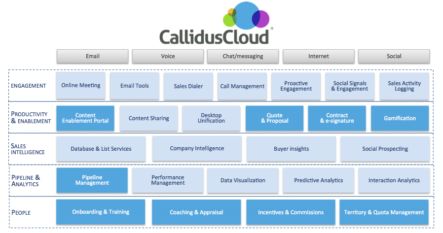 inside sales Callidus Cloud