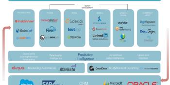 PeopleLinx announces new release as sales tech landscape takes shape