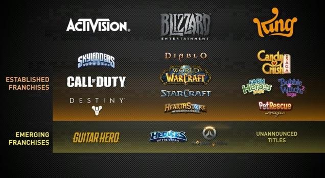 Activision Blizzard franchises