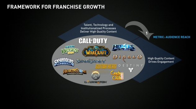 Activision Blizzard's game franchises.