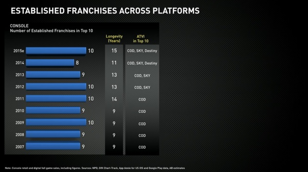 Activision Blizzard's franchises across platforms.