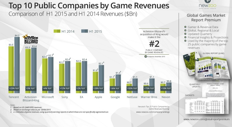 The Activision Blizzard and King merger will create the No. 2 game company worldwide.