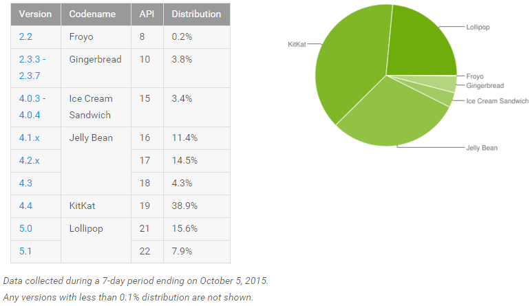 android_adoption_october_2015
