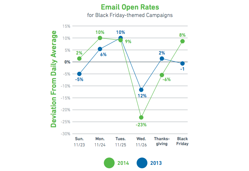 Email engagement data from YesMail