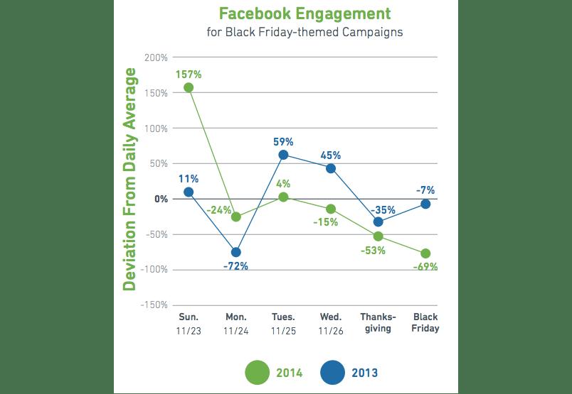 Black Friday Facebook Engagement