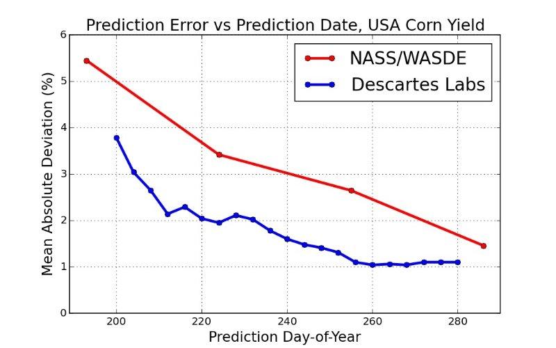 Descartes Labs vs. USDA.