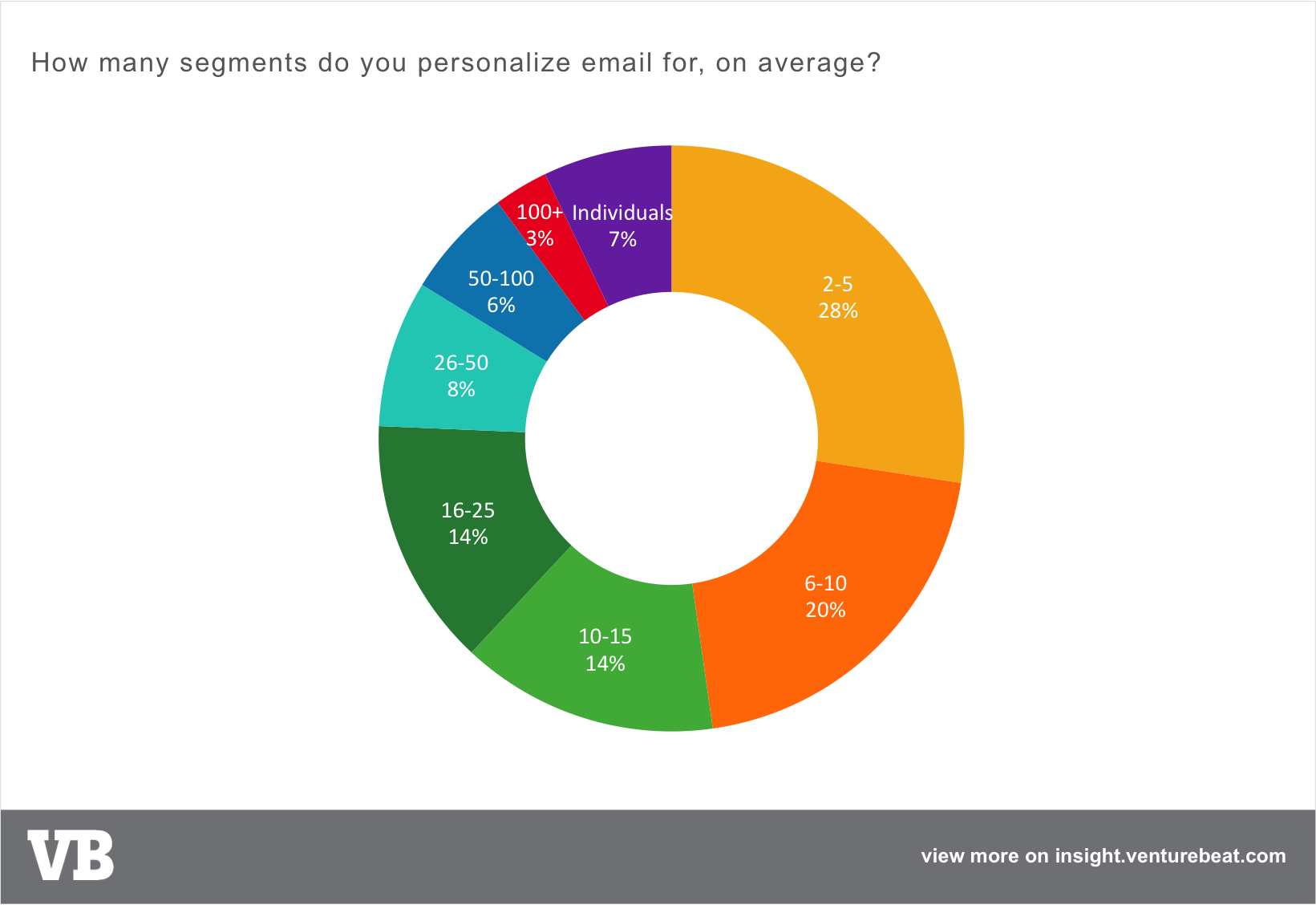 email personalization number segments