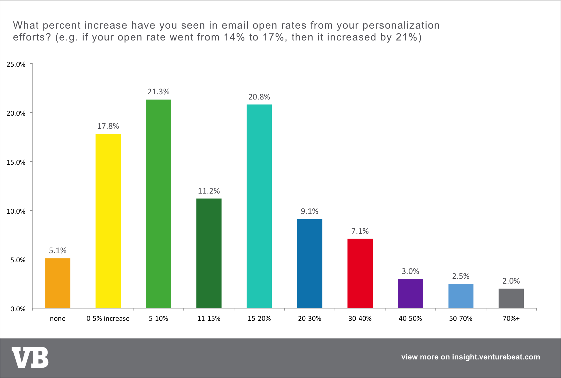 email personalization open rate