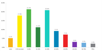 Early survey results: 95% of email marketers see open-rate increase with personalization