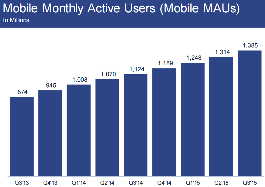 fb_mobile_monthly_q3_2015