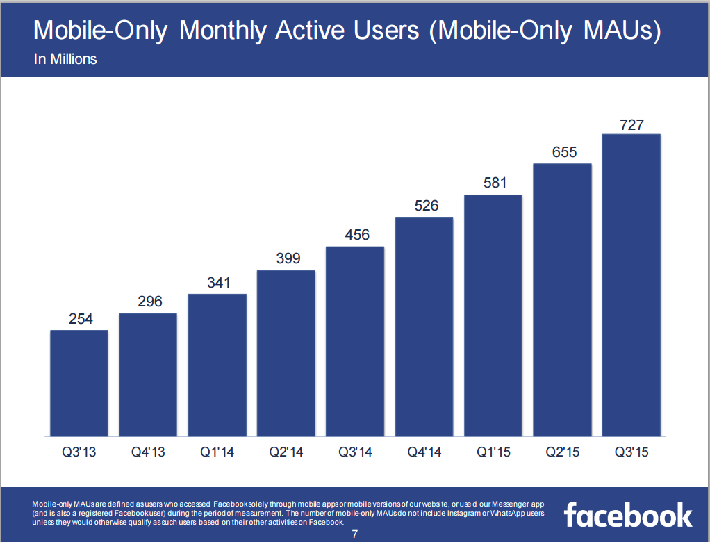 fb_mobile_only_q3_2015