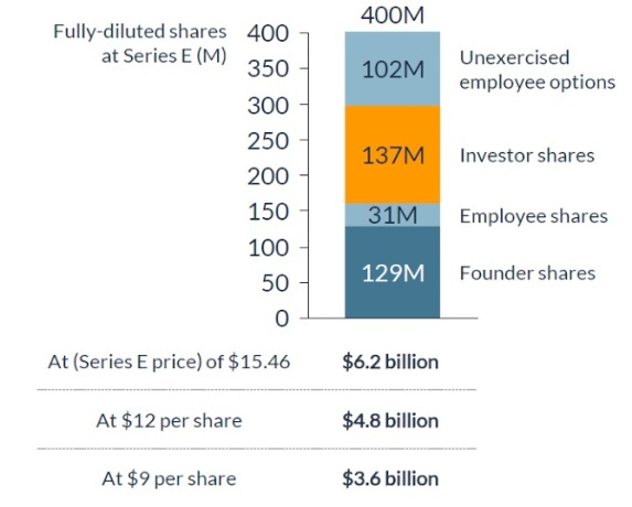 fully-diluted shares