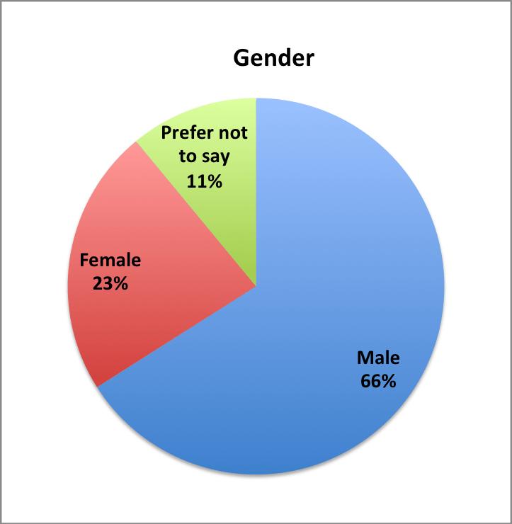 Gender of Saudi downloaders
