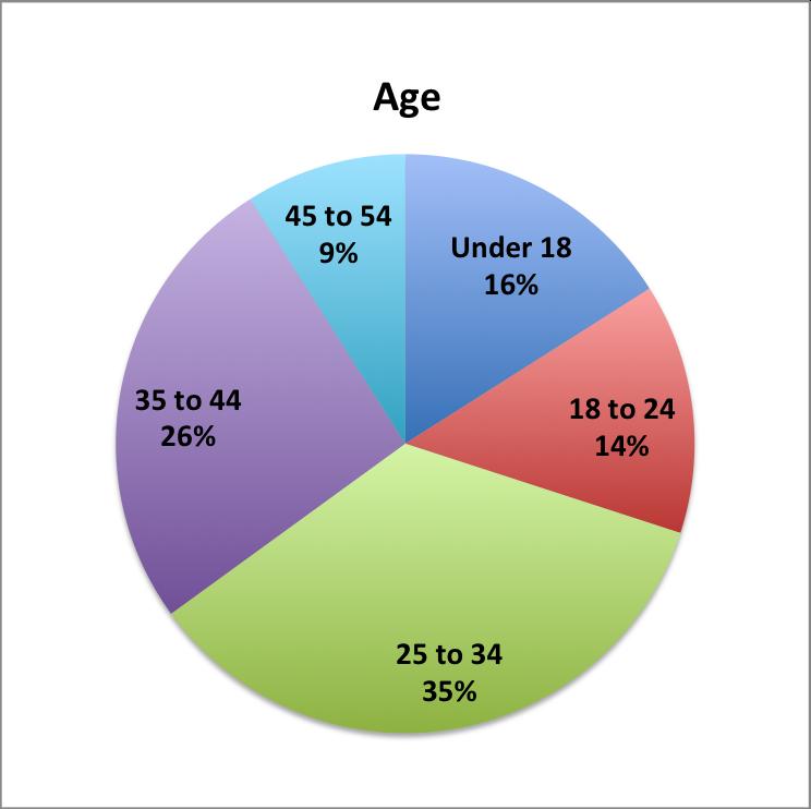 Age of Saudi downloaders
