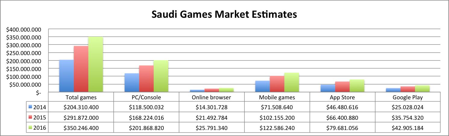 Saudi market estimates