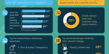 B2B buyers expect B2C-like personalization, but B2B sellers struggle