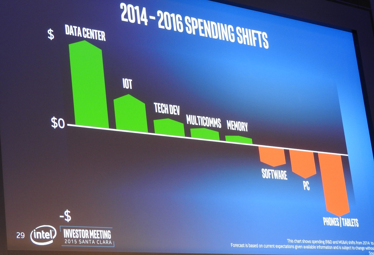 Here is where Intel is shifting its investments.