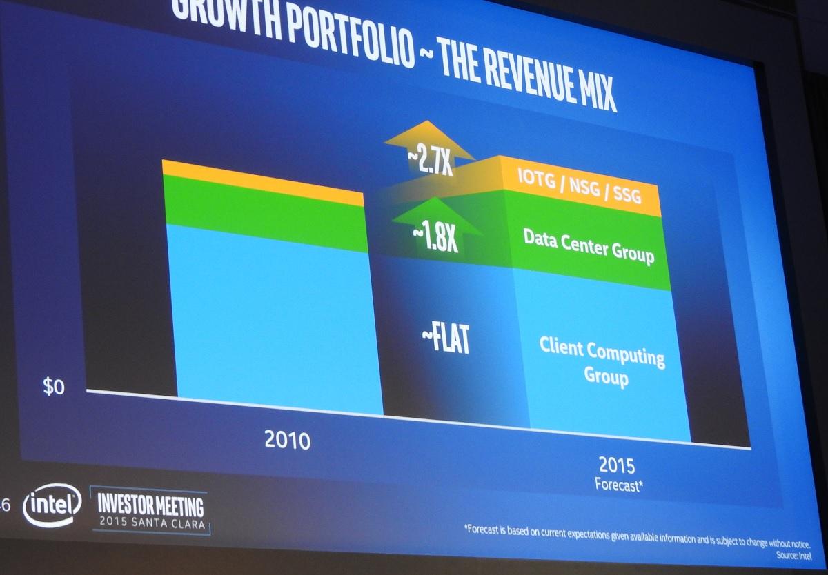 Intel's growth prospects