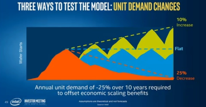 This chart predicts that Intel will still be able to deal with rising chip costs.