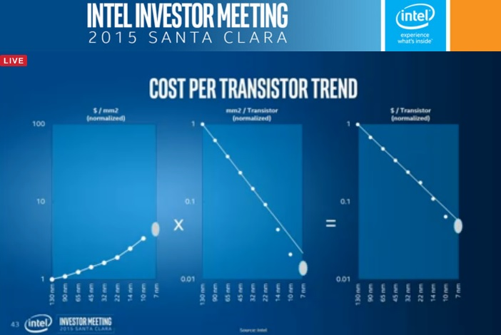 Cost per transistor is rising, but Intel is scaling its shift to new manufacturing tech faster.