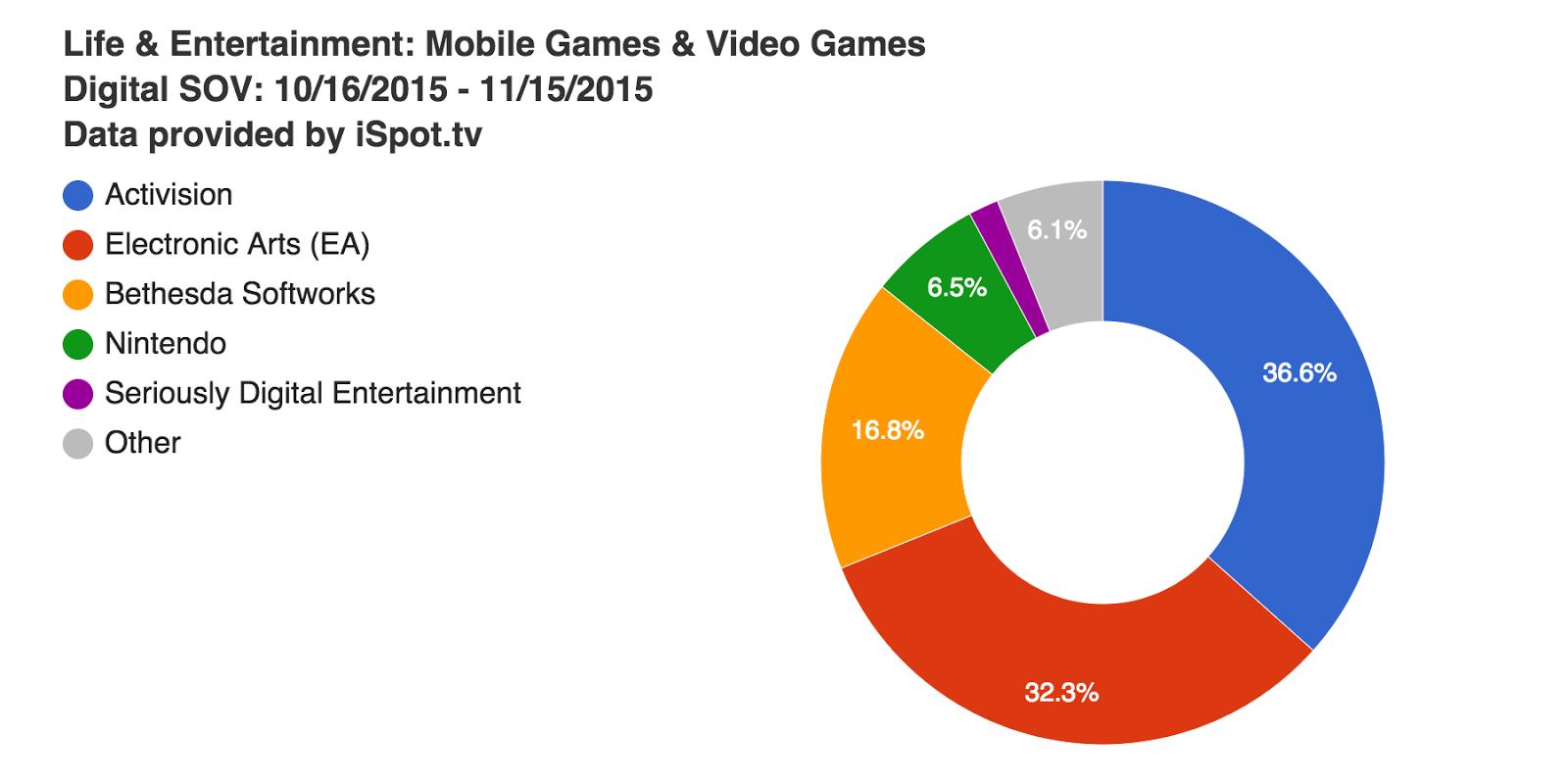 life--entertainment-mobile-games--video-games-digital-sov-10-16-2015--11-15-2015