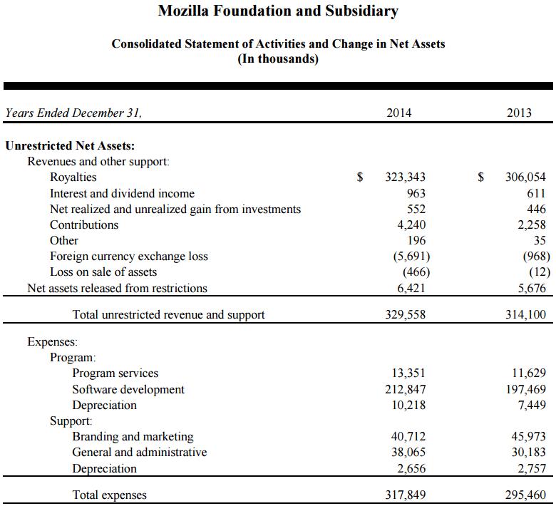 mozilla_annual_report_2014