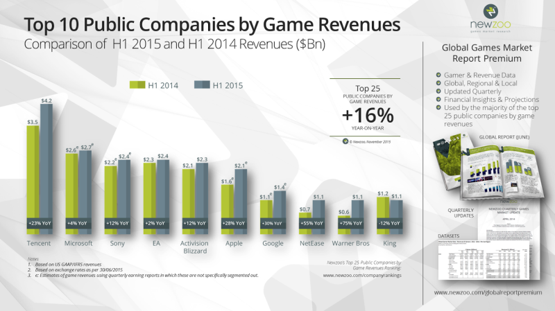 Here's a list of the public companies which had the most game revenues in the first half of 2015.
