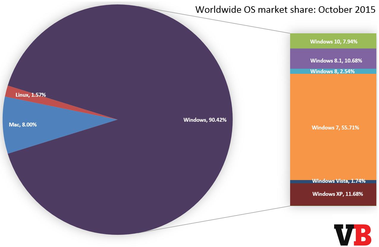 os_market_share_october_2015