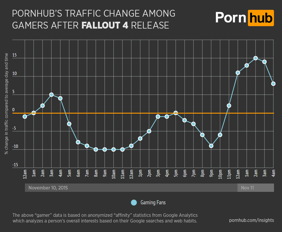 Surprisingly, gaming habits can have a huge impact on adult-video sites.