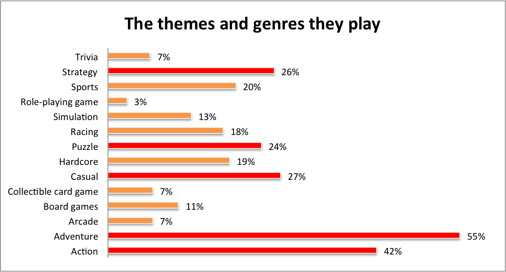 themes and genres