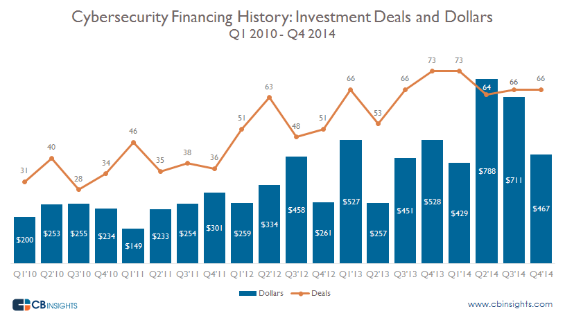 Cybersecurity financing history: investment deals and dollars.