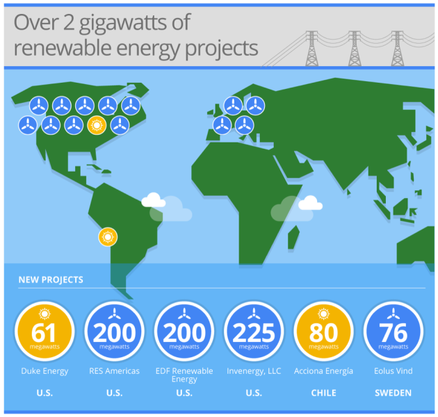 Google: New Renewable Energy Projects