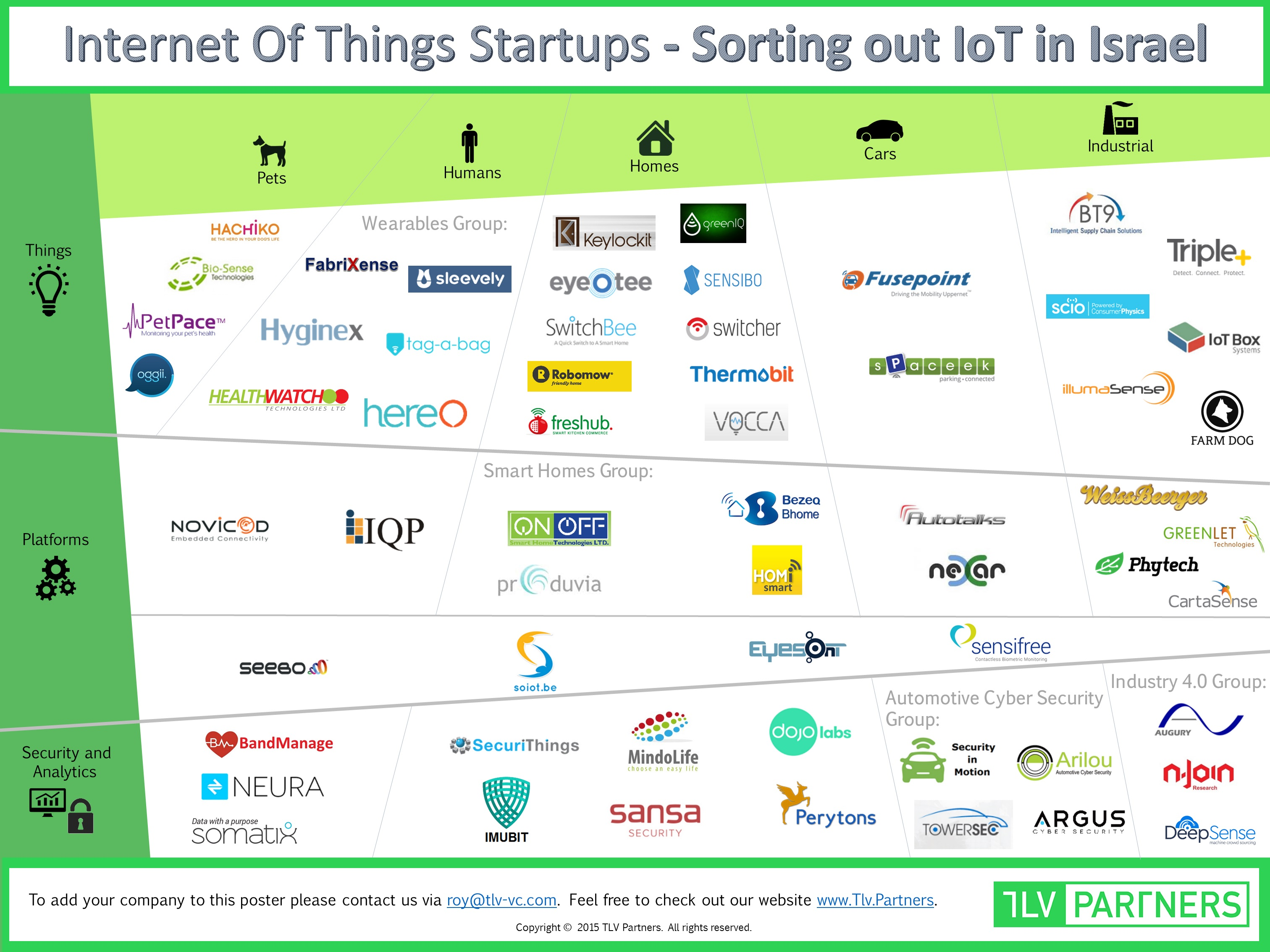 Mapping of the Israeli IoT ecosystem