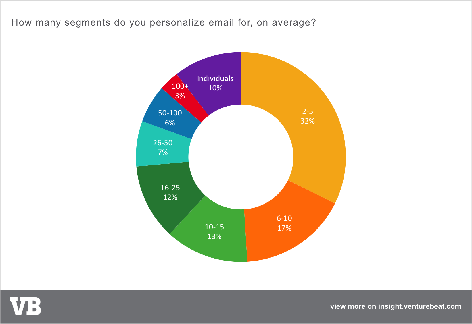 Email personalization - number of segments