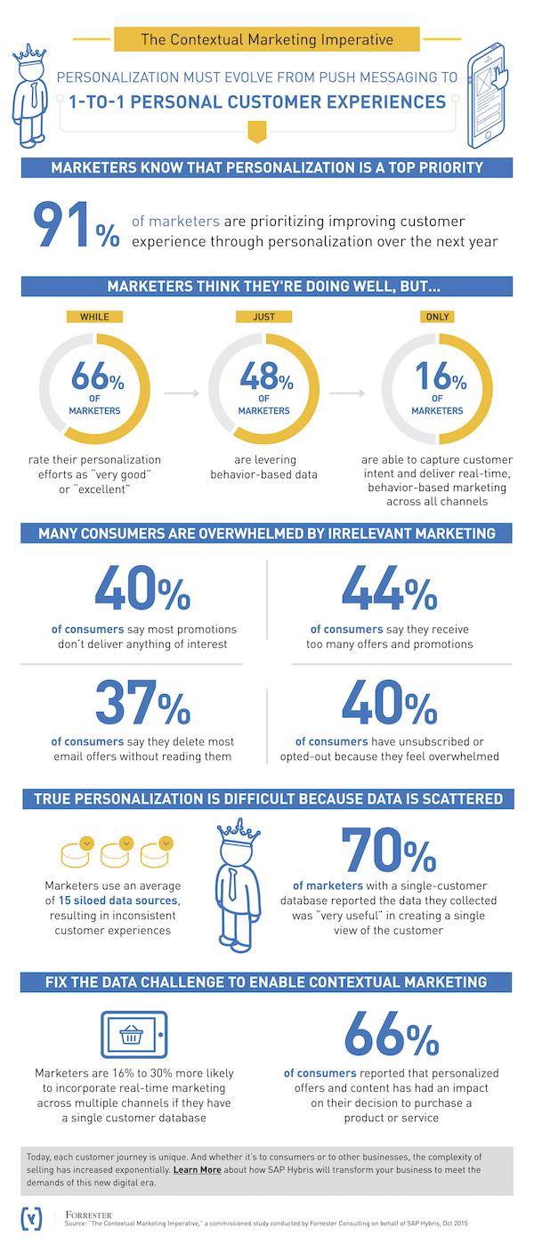 SAP Hybris personalization infographic
