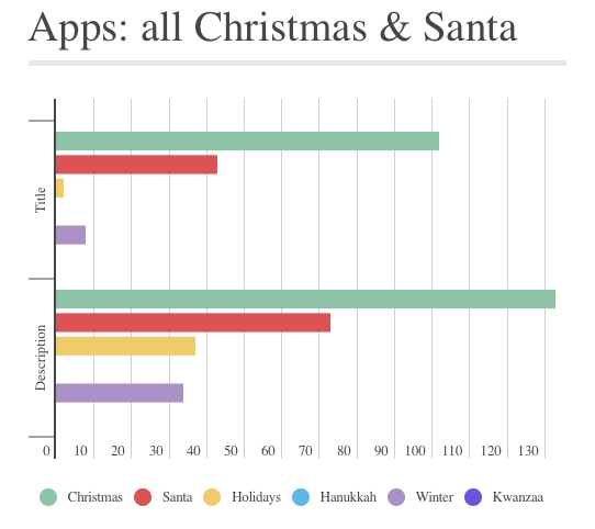 new apps Christmas