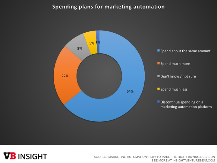 Marketing Automation spending plans