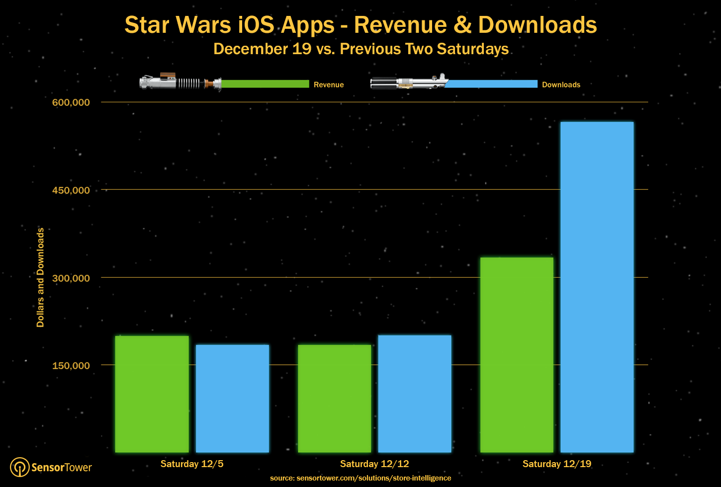 Fans got out of the theater and booted up their app markets looking for more.